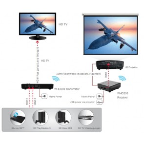 Optoma WHD200, HDMI Funkübertragung